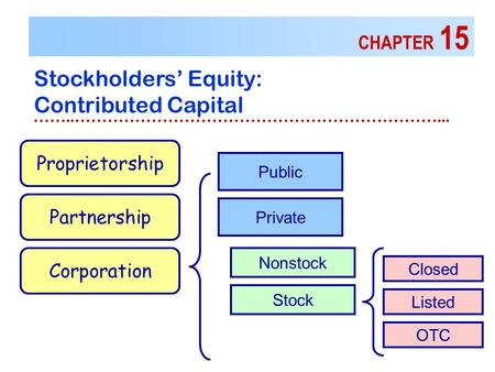 CHAPTER 15 Stockholders' Equity: Contributed Capital ……..…………………………………………………………... Proprietorship Public Partnership Corporation Private Nonstock Stock.