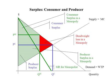 Surplus: Consumer and Producer Demand = WTP Supply = MC Quantity $ Consumer Surplus QMQM Producer Surplus in a Monopoly Consumer Surplus in a Monopoly.