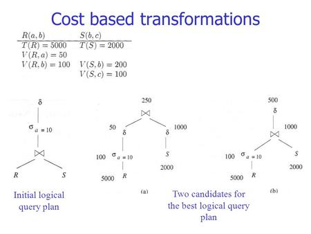 Cost based transformations Initial logical query plan Two candidates for the best logical query plan.