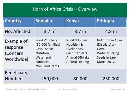 CountrySomaliaKenyaEthiopia No. Affected3.7 m 4.8 m Example of response (Concern Worldwide) Food Vouchers (30,000 families) Cash, Seeds Nutrition, Water.