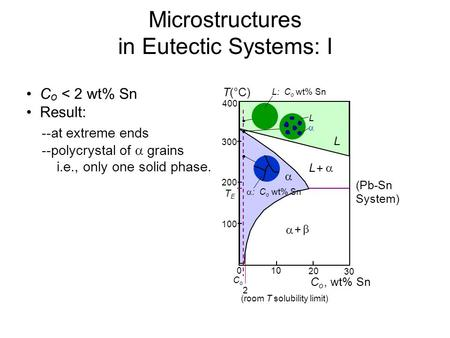 Microstructures in Eutectic Systems: I