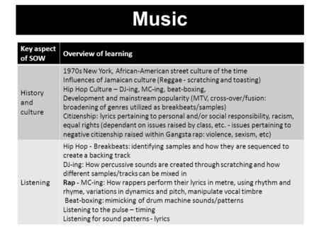 Music Key aspect of SOW Overview of learning History and culture 1970s New York, African-American street culture of the time Influences of Jamaican culture.