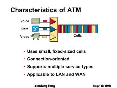 Xianfeng Zeng Sept 13 1999 Characteristics of ATM Uses small, fixed-sized cells Connection-oriented Supports multiple service types Applicable to LAN and.
