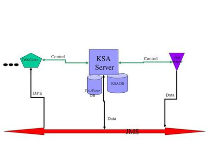 DSSClient TMS Adaptor JMS KSA DB BlueForce DB KSA Server Control Data.