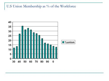 U.S Union Membership as % of the Workforce. Union Membership (in millions)