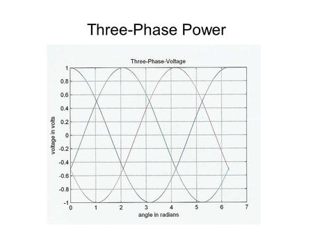 "Three-Phase Power. Definitions 4 wires –3 ""active"" phases, A, B, C –1 ""ground"", or ""neutral"" Color Code –Phase ARed –Phase BBlack –Phase CBlue –NeutralWhite."