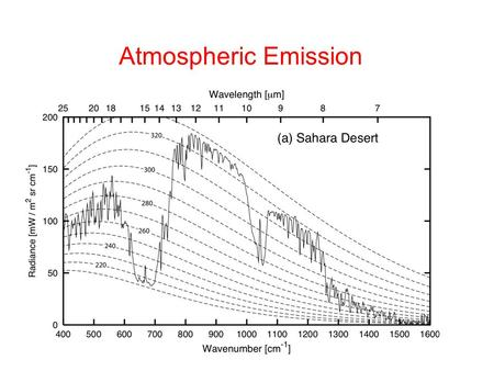 Atmospheric Emission. Absorption and emission Kirchhoff's Law implies a correspondence between absorption and emission, including in the atmosphere Extinguishing.