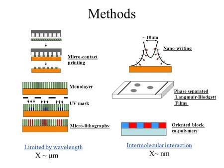 Methods Micro-contact printing Monolayer UV mask Micro-lithography Limited by wavelength X ~  m ~ 10nm Nano-writing Phase separated Langmuir-Blodgett.