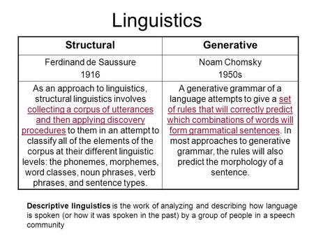 Linguistics StructuralGenerative Ferdinand de Saussure 1916 Noam Chomsky 1950s As an approach to linguistics, structural linguistics involves collecting.