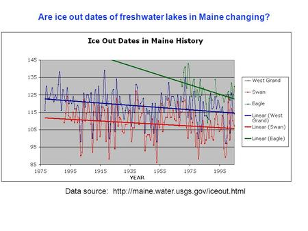 Are ice out dates of freshwater lakes in Maine changing? Data source:  Researcher's name Evidence (graph, table…something.