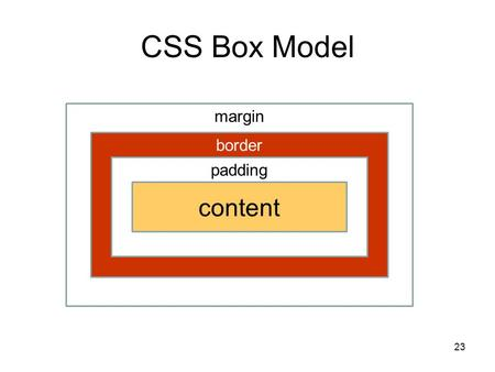 CSS Box Model margin border padding content 23. Box Model Properties PropertyValid valuesExample border-widththin, medium, thick, numberborder-width: