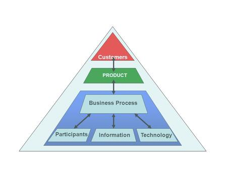 Customers PRODUCT Business Process Participants InformationTechnology.