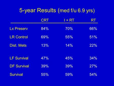 5-year Results ( med f/u 6.9 yrs) CRTI + RTRT Lx Preserv84%70%66% LR Control69%55%51% Dist. Mets13%14%22% LF Survival47%45%34% DF Survival39% 27% Survival55%59%54%