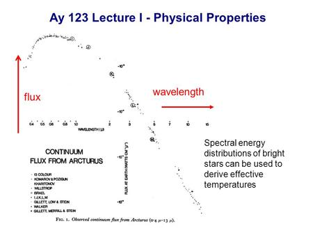 Wavelength flux Spectral energy distributions of bright stars can be used to derive effective temperatures Ay 123 Lecture I - Physical Properties.