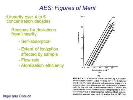 AES: Figures of Merit Linearity over 4 to 5Linearity over 4 to 5 concentration decades concentration decades Reasons for deviations Reasons for deviations.