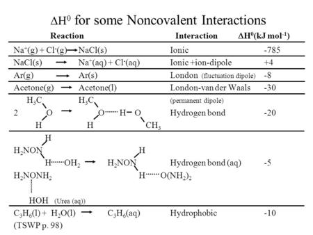  H 0 for some Noncovalent Interactions Na + (g) + Cl - (g) NaCl(s)Ionic-785 NaCl(s) Na + (aq) + Cl - (aq) Ionic +ion-dipole+4 Ar(g) Ar(s)London (fluctuation.