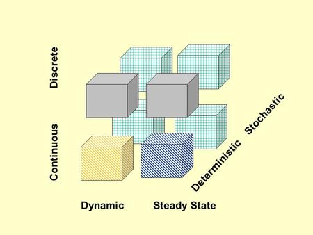 Dynamic Steady State Continuous Discrete Deterministic Stochastic.