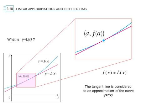 What is y=L(x) ? The tangent line is considered as an approximation of the curve y=f(x)