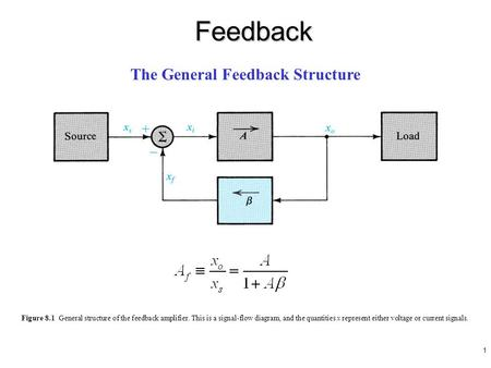 1 Figure 8.1 General structure of the feedback amplifier. This is a signal-flow diagram, and the quantities x represent either voltage or current signals.