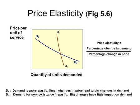 Price Elasticity (Fig 5.6) DeDe DeDe DiDi DiDi Price per unit of service Quantity of units demanded D e : Demand is price elastic. Small changes in price.