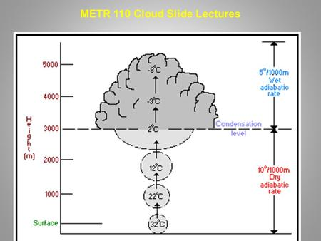 METR 110 Cloud Slide Lectures. 4 Common Ways to Get Upward Vertical Motion to Form Clouds.