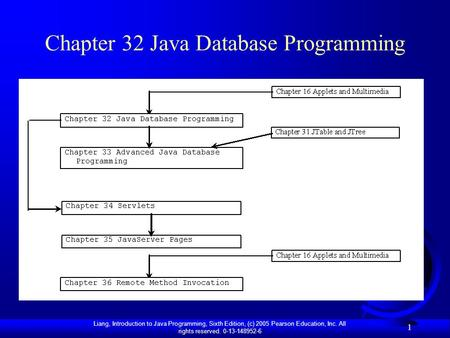 Liang, Introduction to Java Programming, Sixth Edition, (c) 2005 Pearson Education, Inc. All rights reserved. 0-13-148952-6 1 Chapter 32 Java Database.
