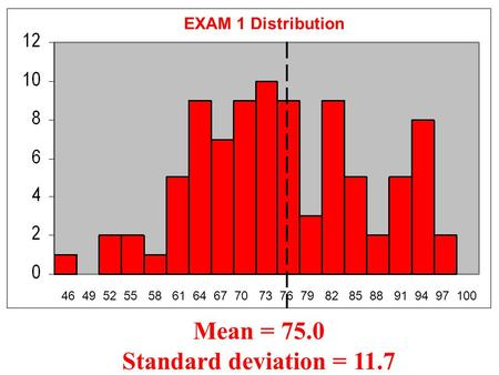 46 49 52 55 58 61 64 67 70 73 76 79 82 85 88 91 94 97 100 EXAM 1 Distribution Mean = 75.0 Standard deviation = 11.7.