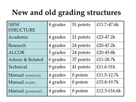 New and old grading structures NEW STRUCTURE 8 grades51 points£11.7-47.6k Academic 4 grades21 points£23-47.2k Research 4 grades24 points£20-47.2k ALCOR.