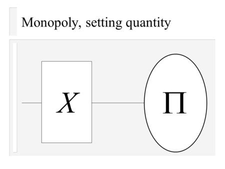 Monopoly, setting quantity X. Inverse demand function X p demand function inverse demand function.