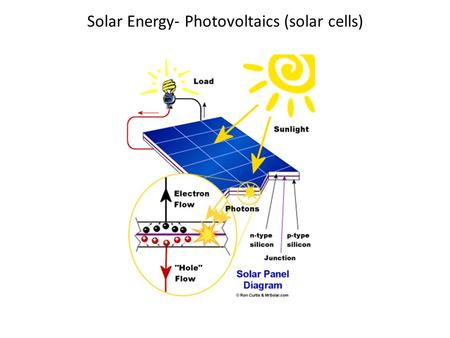 Solar Energy- Photovoltaics (solar cells)