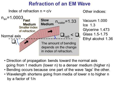 Refraction of an EM Wave n air =1.0003 n water =1.33 Index of refraction n = c/v Direction of propagation bends toward the normal axis going from 1 medium.