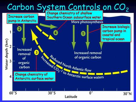 Carbon System Controls on CO 2 Increase biologic carbon pump in coastal and tropical ocean Increase carbon pump in Antarctic Change chemistry of Antarctic.