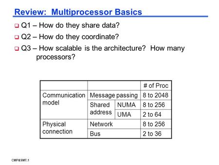 CMP&SMT.1 Review: Multiprocessor Basics # of Proc Communication model Message passing8 to 2048 Shared address NUMA8 to 256 UMA2 to 64 Physical connection.