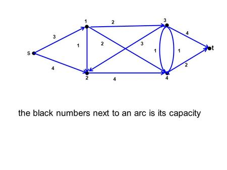 3 t 4 1 2 s 2 1 4 23 2 1 4 3 4 1 the black numbers next to an arc is its capacity.