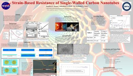 Strain-Based Resistance of Single-Walled Carbon Nanotubes Abstract The goal of this project is to fabricate devices to test the strain-based change in.