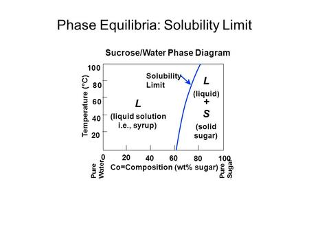 Phase Equilibria: Solubility Limit Sucrose/Water Phase Diagram Pure Sugar Temperature (°C) 0 20 4060 80100 Co=Composition (wt% sugar) L (liquid solution.