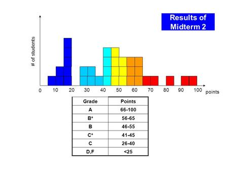 Results of Midterm 2 0 102030405060708090 points # of students GradePoints A66-100 B+B+ 56-65 B46-55 C+C+ 41-45 C26-40 D,F
