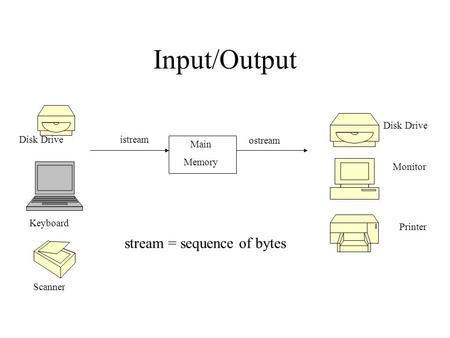 Input/Output Main Memory istream ostream Disk Drive Keyboard Scanner Disk Drive Monitor Printer stream = sequence of bytes.