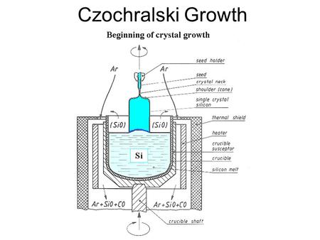 Czochralski Growth. Example 10% at. Al in Si I M = 10% I S = 1% k = 0.1.