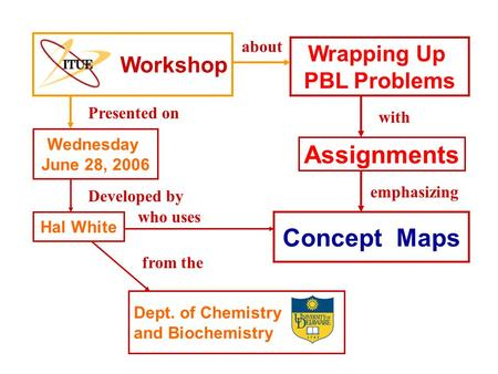 Wrapping Up PBL Problems Hal White Dept. of Chemistry and Biochemistry Workshop Wednesday June 28, 2006 about Developed by with who uses Presented on emphasizing.