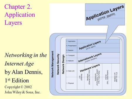 1 Chapter 2. Application Layers Networking in the Internet Age by Alan Dennis, 1 st Edition Copyright © 2002 John Wiley & Sons, Inc.