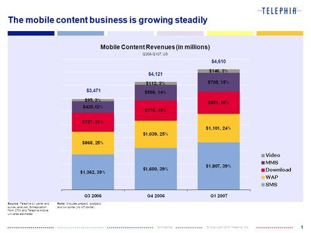 Confidential © Copyright 2006 Telephia, Inc. 1 $3,471 The mobile content business is growing steadily Mobile Content Revenues (in millions) Q306-Q107,