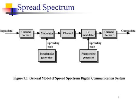 1 Spread Spectrum. 2 What can be gained from apparent waste of spectrum? Immunity from various kinds of noise and multipath distortion Can be used for.