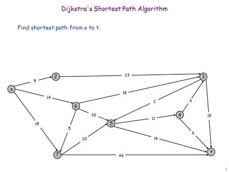 1 Dijkstra's Shortest Path Algorithm Find shortest path from s to t. s 3 t 2 6 7 4 5 23 18 2 9 14 15 5 30 20 44 16 11 6 19 6.