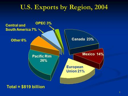 1 U.S. Exports by Region, 2004 Canada 23% Mexico 14% European Union 21% Pacific Rim 26% Other 6% Central and South America 7% OPEC 3% Total = $819 billion.