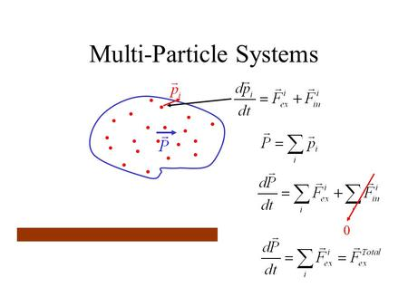 Multi-Particle Systems 0. Center of Mass Variables.