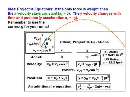 Ideal Projectile Equations: If the only force is weight, then the x velocity stays constant (a x = 0). The y velocity changes with time and position (y.