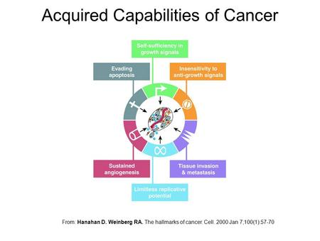 Acquired Capabilities of Cancer From: Hanahan D. Weinberg RA. The hallmarks of cancer. Cell. 2000 Jan 7;100(1):57-70.