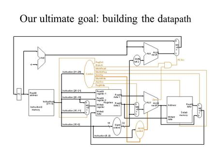 Our ultimate goal: building the datapath