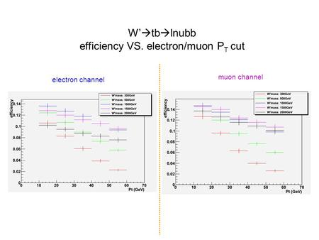 W'  tb  lnubb efficiency VS. electron/muon P T cut muon channel electron channel.